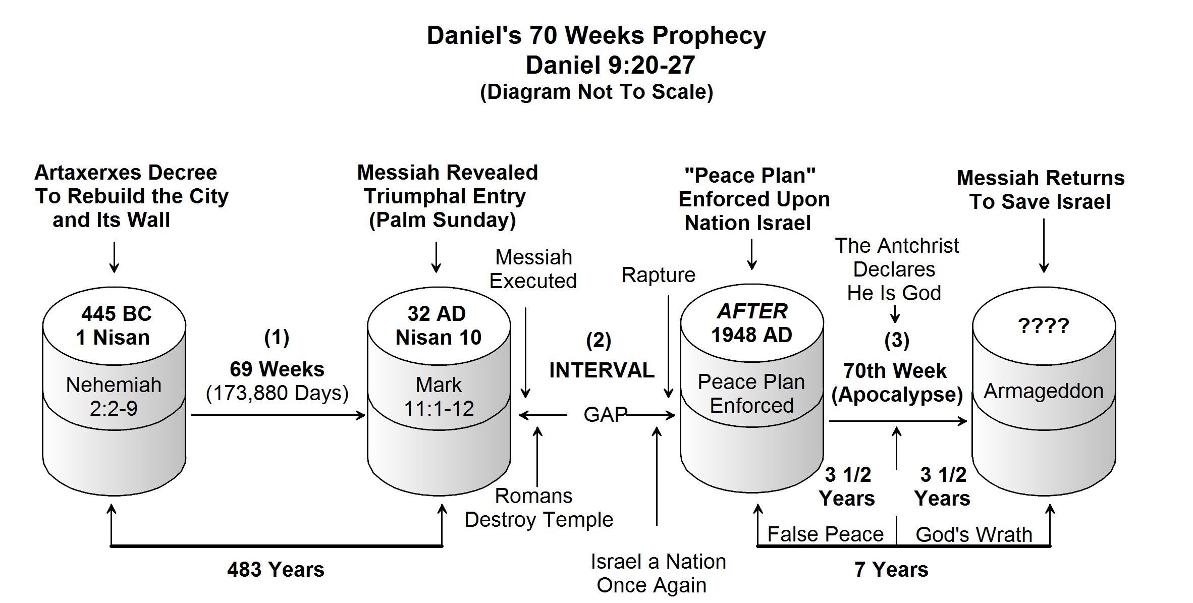 Coming Peace Plan For Israel | World News + Prophecy